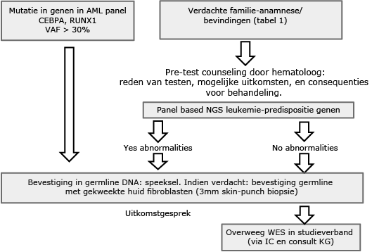 AML-tabel_algoritme_screening